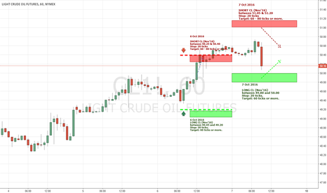 CL1!: CL1! - Trade levels for 7th Oct 2016