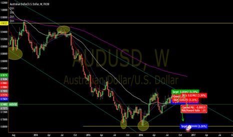 AUDUSD: Bullish on USD. Bearish For AUD.