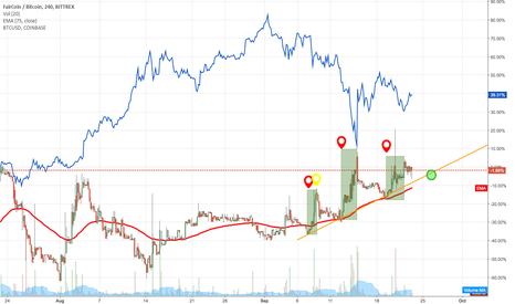 FAIRBTC: FAIRCOIN vs BTC