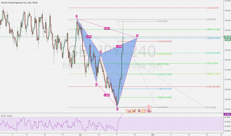 GBPJPY: cypher at market
