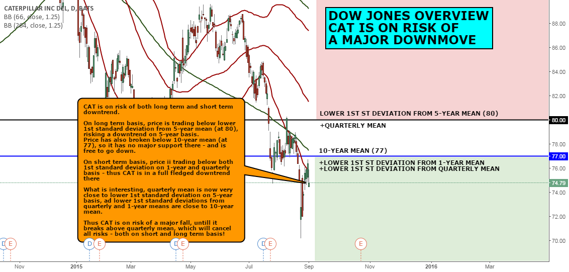 DOW JONES OVERVIEW: CAT IS ON RISK OF A MAJOR DOWNMOVE