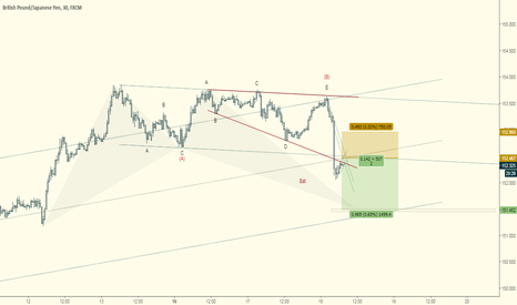 GBPJPY: GBPJPY Elliott Wave Count:  Potential Wave-C to Bat