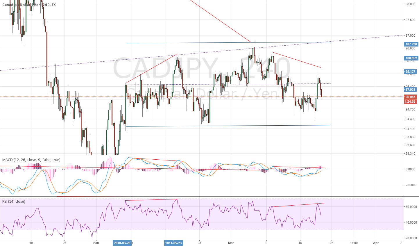 4H for CADJPY Divergence