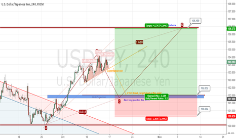 USDJPY: USDJPY Long (weekly analysis) 17 October 2016