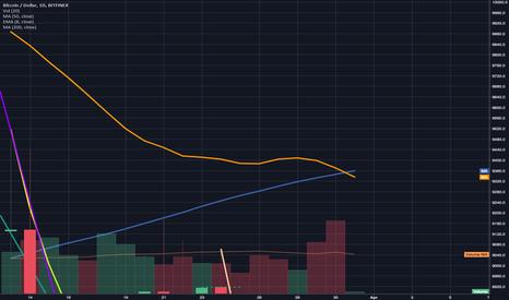 BTCUSD: Death Cross Confirmed. Yet so far bullish price action.