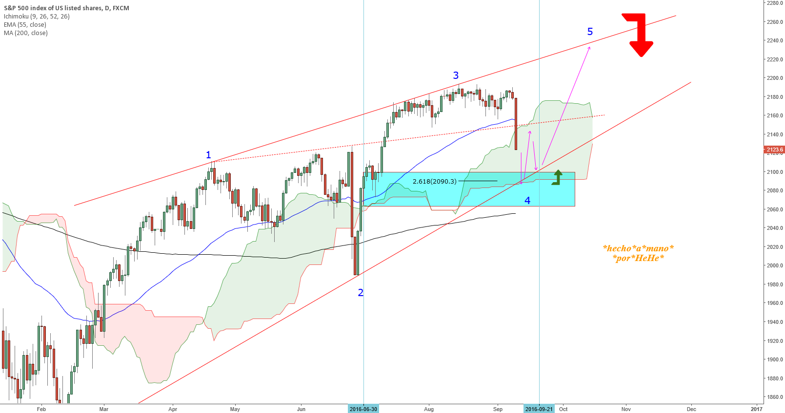 $SPX - In the Arms of Mars - Carefully Long