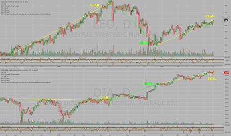 DIA: HOPE OR FEAR?  Observation of Muni Bond etf $LEO vs $DIA DJIA