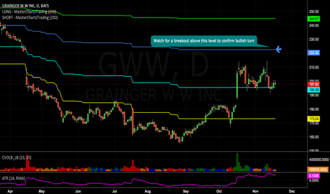 GWW: #Grainger - Watch for a breakout above this level ..