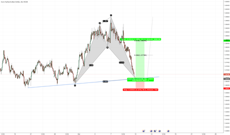 EURAUD: EURAUD Bullish Shark