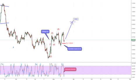 USDCHF: USD/CHF in Wave 2 of wave 3