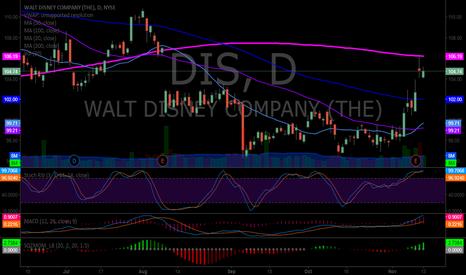 DIS: $DIS premarket trading 104.50 Gap fill, 200ma, MACD (see notes)