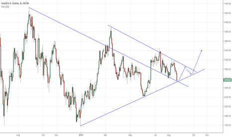 XAUUSD: The only gold chart that will be right.