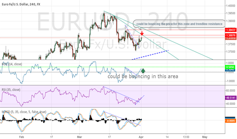 EURUSD: if the price broke the resistance