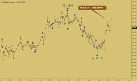 USDJPY: USDJPY - bullish impulse