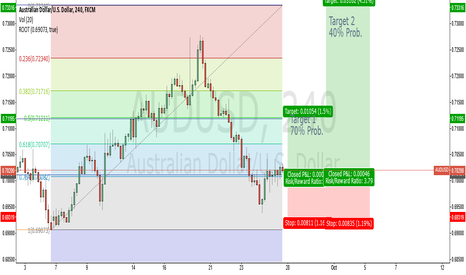 AUDUSD: AUDUSD Short trade, Two targets