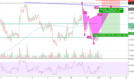 USDCAD: Bearish shark is forming