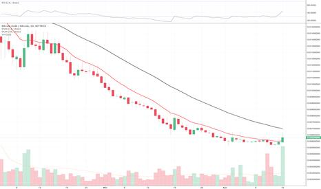 BTGBTC: Bitcoin crolla ma non Bitcoin Gold (+6%)