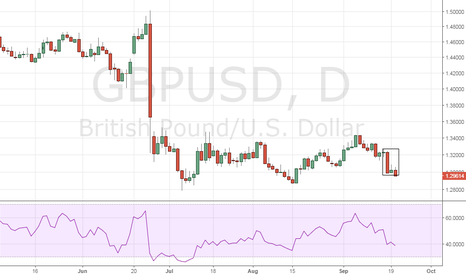 GBPUSD: GBP/USD – Looks set to test Aug low