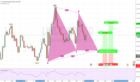 USDCAD: USDCAD Gartley pattern forming