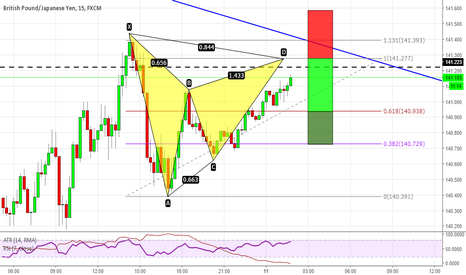 GBPJPY: Gartley pattern su GBPJPY