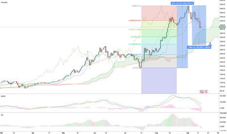 BTCUSD: BTC can't be Currencies. It's an asset for High risks Investment