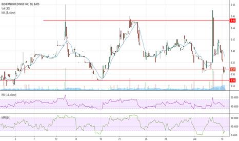 BPTH: May be a good swing trade toward $.45