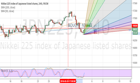 JPN225: LOng after hunt for stopsWeekly market maker cycle manipulation