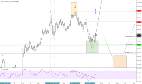 BTCUSD: CRYPTO of the week BTCUSD View unchanged - What position size?