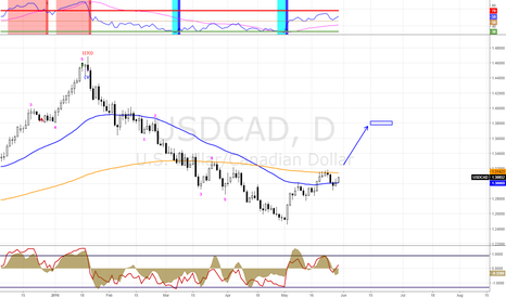 USDCAD: USDCAD  good opportunity for long-term