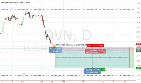 DVN: DVN  Insider APR16 PUT@1.31 Value 428239