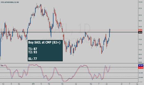 SAIL: SAIL buy setup