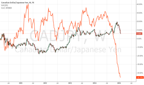 CADJPY: Because knowledge is strength. CADJPY vs. Oil Price.