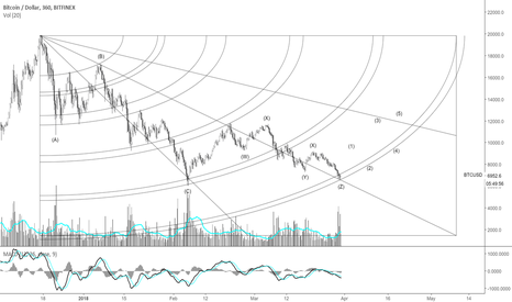 BTCUSD: Count your waves & keep your head clear.