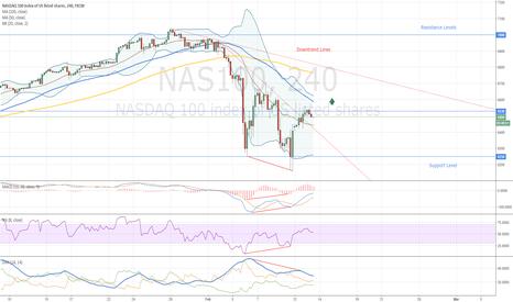 NAS100: NASDAQ Bullish Divergence
