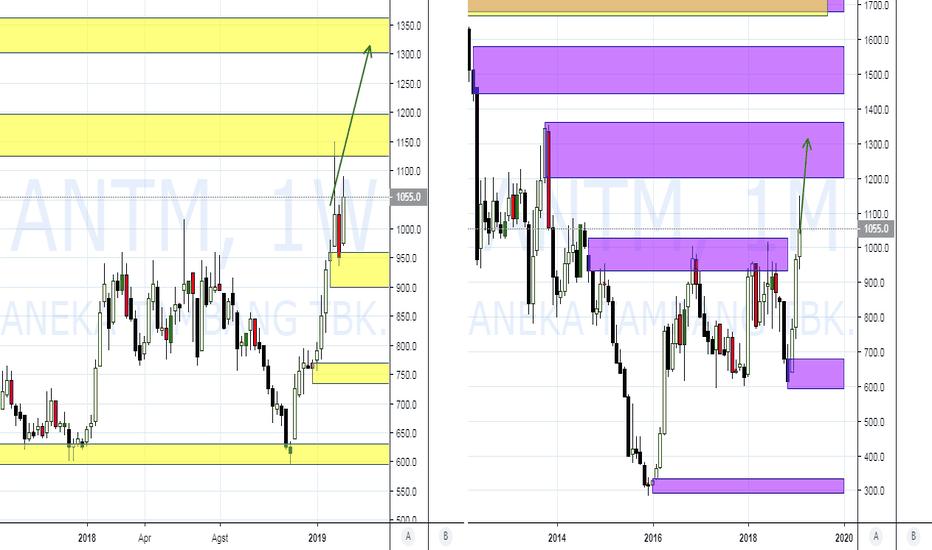 ANTM: PIC Analysis : IDX ANTM : New Demand Monthly Bullish Tone