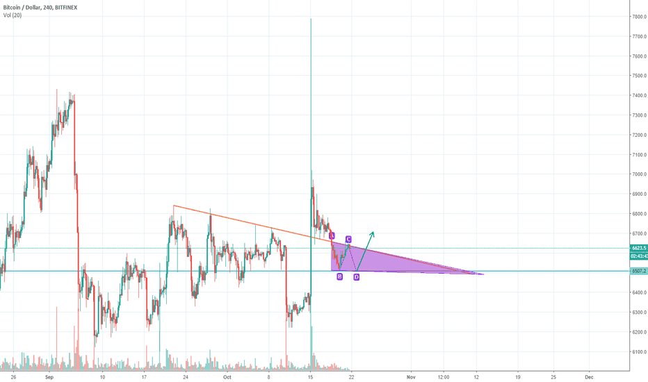 BTCUSD: Short day before Major Breakout October 24th