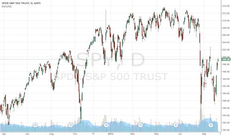 SPY: S&P 500 Equity Market Has SPOKEN -- Raging Bull Market in Play
