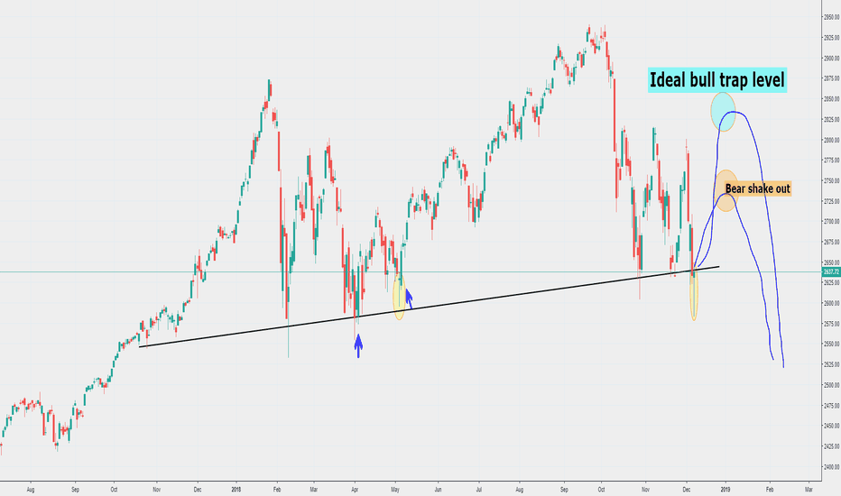 SPX: Stock Market Ready to Make Another Bear Trap?