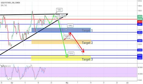 GC1!: Gold Going Short ??