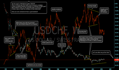 USDCHF: Is there correlation between two economies?