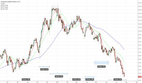 DXY: US Dollar DXY Trade