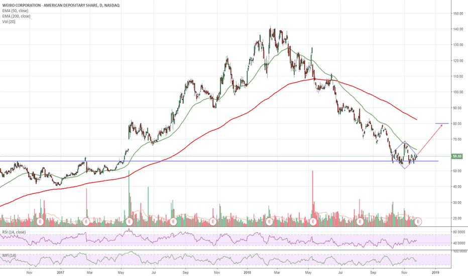 WB: $WB Weibo Diamond Bottom