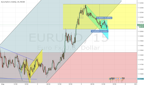 EURUSD: Eurusd long. short term trade