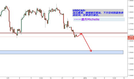 USDCAD: USDCAD.  做空~
