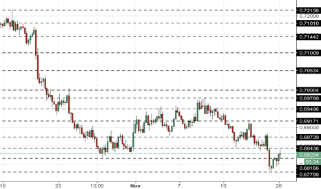NZDUSD: NZD/USD: the pair is in correction