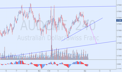AUDCHF: Sell The Beakout
