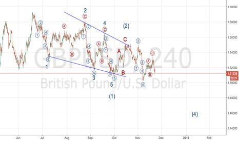 GBPUSD: GBPUSD is Heading down