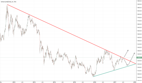 GOLD: Gold: Trying to Break 5 Years Resistance