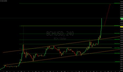 BCHUSD: Bitcoin Cash - Haters will say its Roger & Jihan pumping