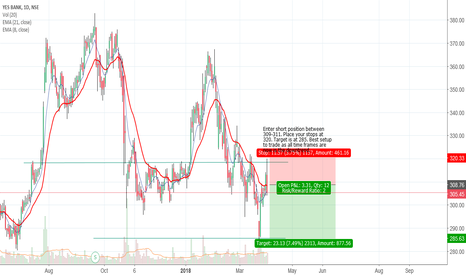 YESBANK: A shorting opportunity one would enjoy to trade